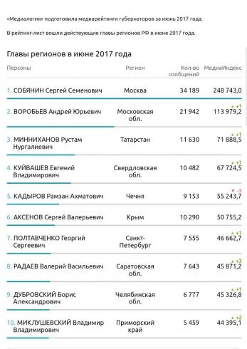 Евгений Куйвашев удерживает лидирующие позиции медиарейтингов