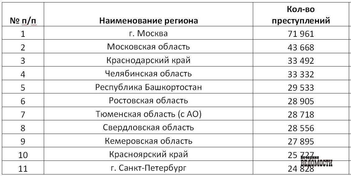 Челябинская область угодила впятерку самых уголовных регионов РФ