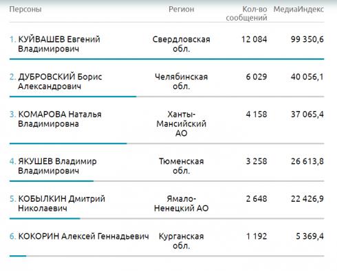 Эффективность PR губернатора Курганской области самая низкая на Урале. Таковы результаты рейтинга «Медиалогии»