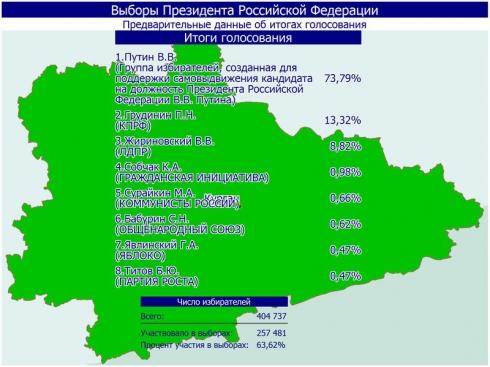 Во всех районах Курганской области лидирует Владимир Путин
