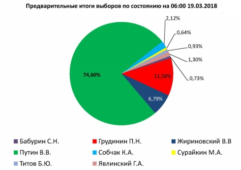 В Свердловской области Путин набрал 74,6 % голосов