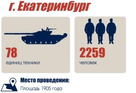 В параде Победы в Екатеринбурге будут задействованы более двух тысяч человек