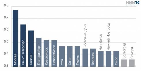 Екатеринбург стал четвертым в рейтинге умных городов России