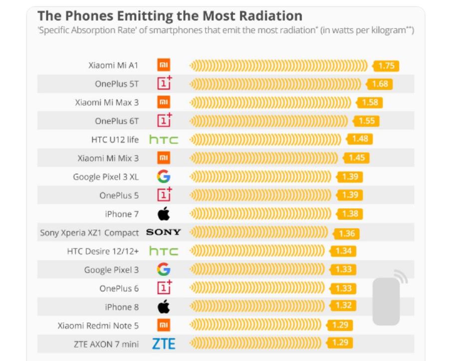Опубликован рейтинг смартфонов с самым высоким уровнем электромагнитного излучения