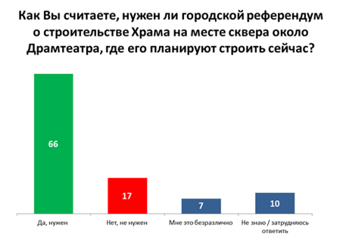 Опрос показал: две трети екатеринбуржцев хотят референдума по «храму-на-драме»