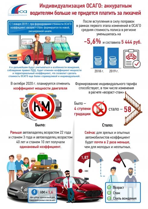 Индивидуализация ОСАГО: аккуратным водителям больше не придется платить за лихачей