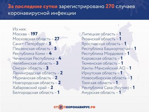 В России число заражённых коронавирусом выросло до 1534