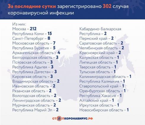 Количество зараженных от коронавируса в России увеличилось на 302. Цифры по регионам