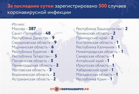 В России зарегистрировали ещё 500 случаев заражения коронавирусом