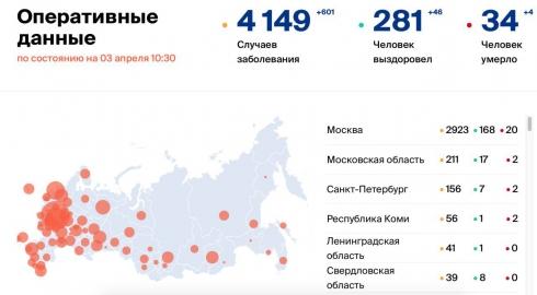 В России зафиксировали 601 новый случай коронавируса