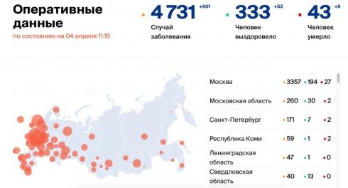 В России зафиксировали 582 новых случая заболевания коронавирусом