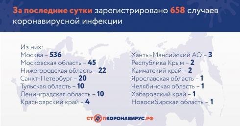 В России коронавирус обнаружен ещё у 658 человек