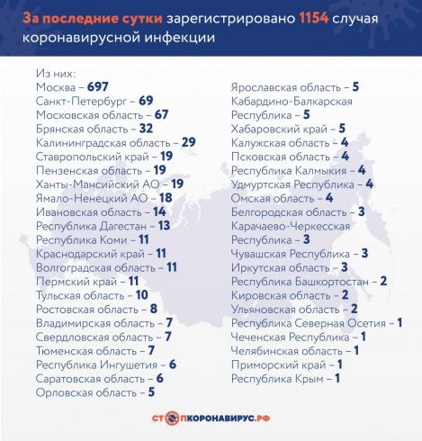 В России число заражённых коронавирусом достигло 7 497