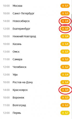 Индекс самоизоляции в Екатеринбурге остается одним из самых низких на Урале