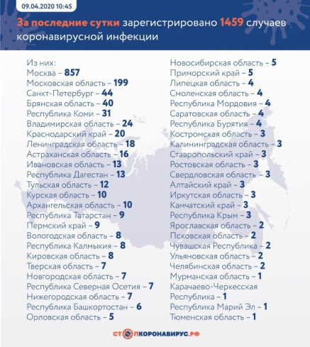 В России число зараженных коронавирусом превысило отметку 10 тысяч