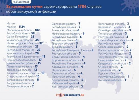 Еще 1786 случаев коронавирусной инфекции подтвердили в России