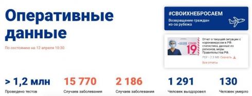 Более двух тысяч случаев заражения коронавирусом зарегистрировано за сутки в РФ