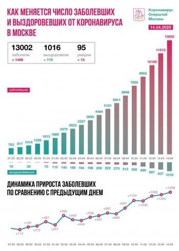 Число заражённых COVID-19 в Москве превысило 13 тысяч