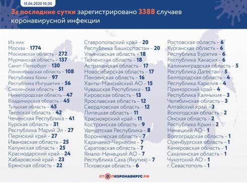 В России число зараженных коронавирусом превысило отметку 24 тысячи