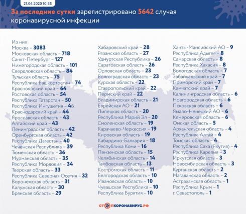 Число заражённых коронавирусом в России достигло 52 763