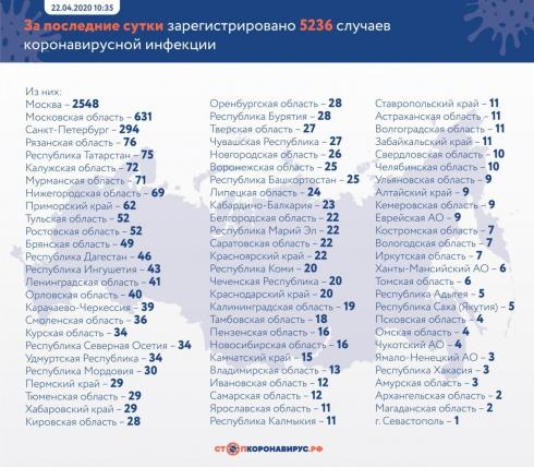 Количество заражённых коронавирусом в России приблизилось к58 тысячам
