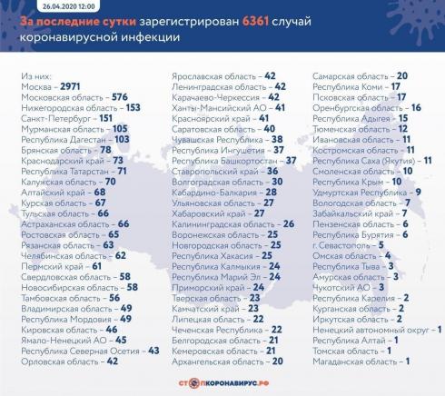 Число заражённых COVID-19 в России превысило 80 тысяч