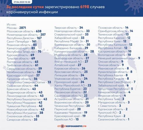 В России зарегистрировали еще 6198 случаев COVID-19