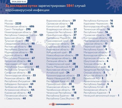 В России коронавирусом заразились еще 5841 человек