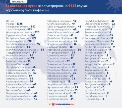 Число заражённых Covid-19 в РФ выросло до 124 054
