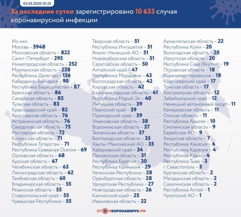 За сутки в РФ зарегистрировали 10 633 новых случая заражения Covid-19