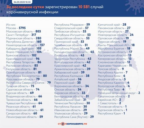 Число заражённых коронавирусом в РФ выросло на 10 581