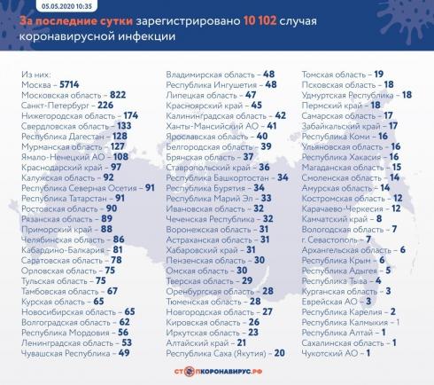 В России выявлено 10 102 новых случая COVID-19