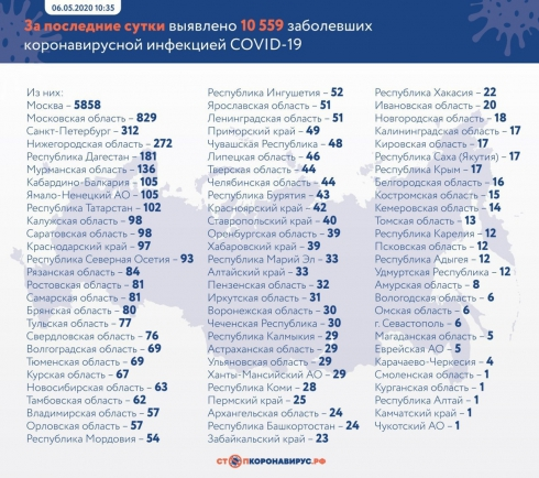 В России выявлено 10 559 новых случаев COVID-19