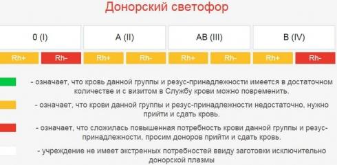 В Свердловской области отметили нехватку всех групп донорской крови