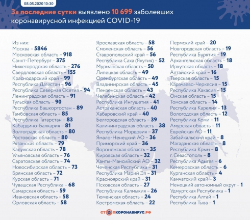 Число заражённых коронавирусом в России достигло 187 859