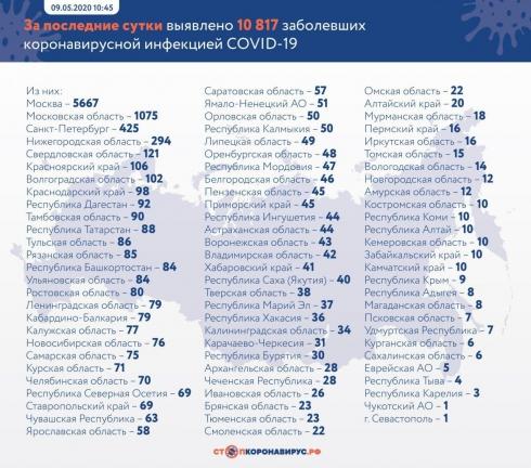 За сутки в России коронавирусом заболели 10817 человек