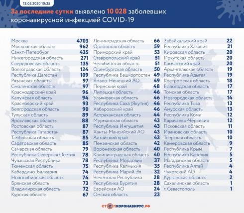 В России подтвердили коронавирус еще у 10 028 человек