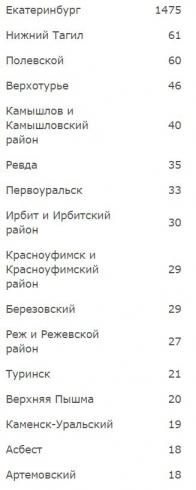 Роспотребнадзор обновил карту распространения коронавируса на Среднем Урале