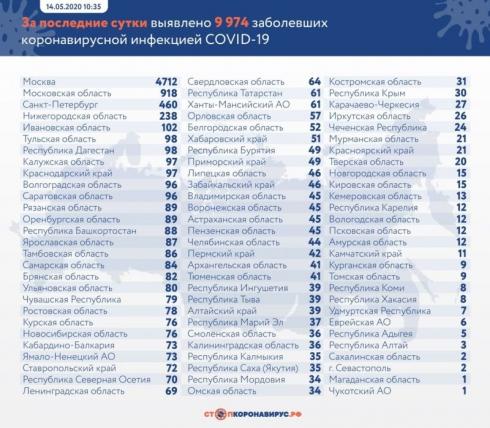 В России выявили еще 9974 случая коронавируса