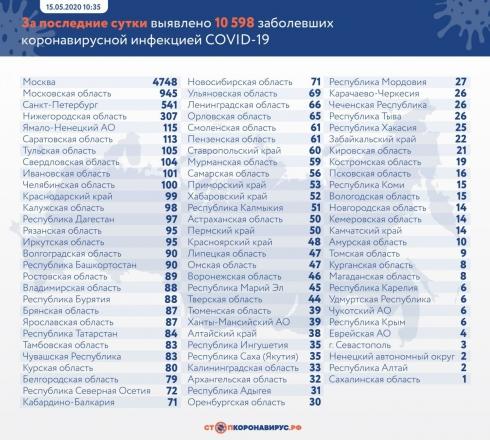 Число заражённых Covid-19 в России достигло 262 843