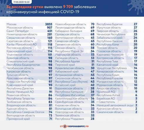 Еще 9709 россиян заразились коронавирусом