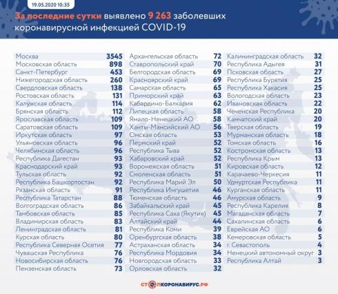Число заражённых Covid-19 в России приблизилось к 300 000