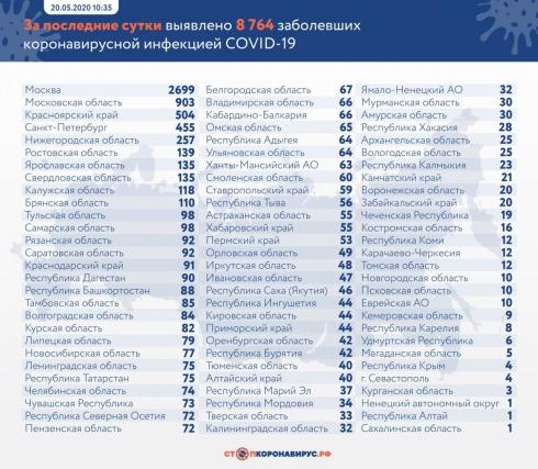 В России за сутки выявлено 8764 новых случаев COVID-19