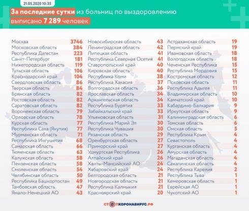 Ещё 86 свердловчан вылечились от коронавируса
