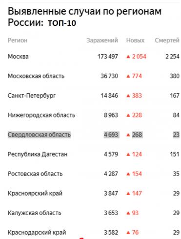 Средний Урал вышел на пятое место по количеству случаев коронавируса