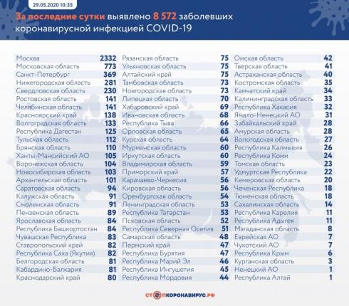 В России выявлено еще 8572 новых случаев COVID-19
