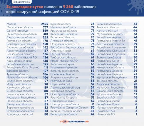 В России число заражённых коронавирусом превысило 405 тысяч