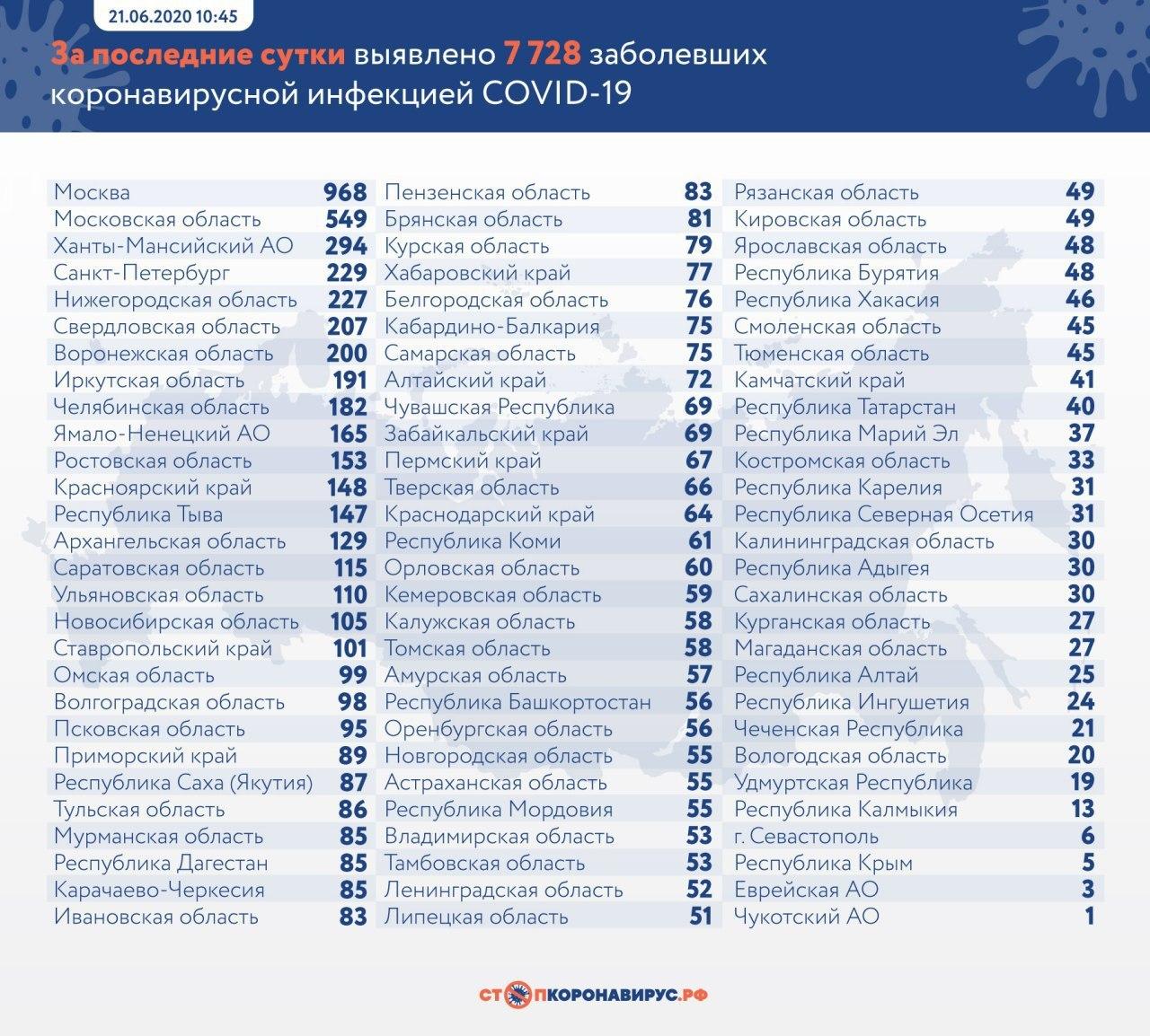 В России ещё 7728 человек заразились коронавирусом