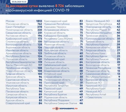 В России почти 450 тысяч человек заражены Covid-19