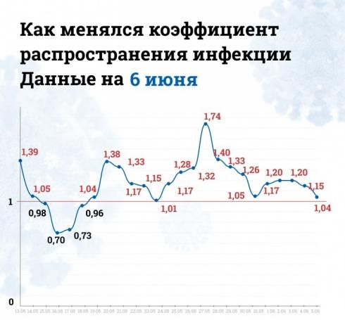 Коэффициент распространения коронавируса в Свердловской области постепенно снижается